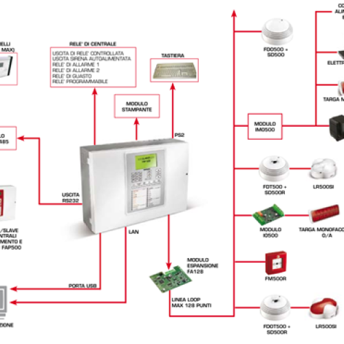 Schema Elettrico Impianto Antincendio : Schema elettrico impianto antincendio dichiarazione di