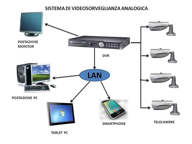 Come installare un sistema di videosorveglianza in casa
